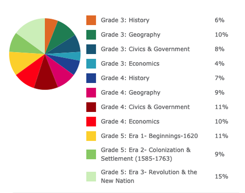 M-STEP Elementary School Social Studies (Comprehensive 2019) Practice