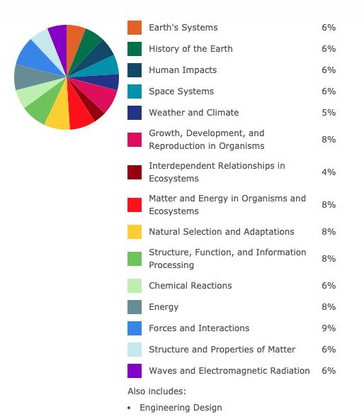 Nevada_8th_grade_comp_science_standards_breakdown.png