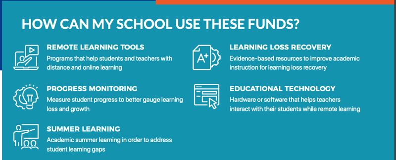 How schools can use ESSER II funds.png
